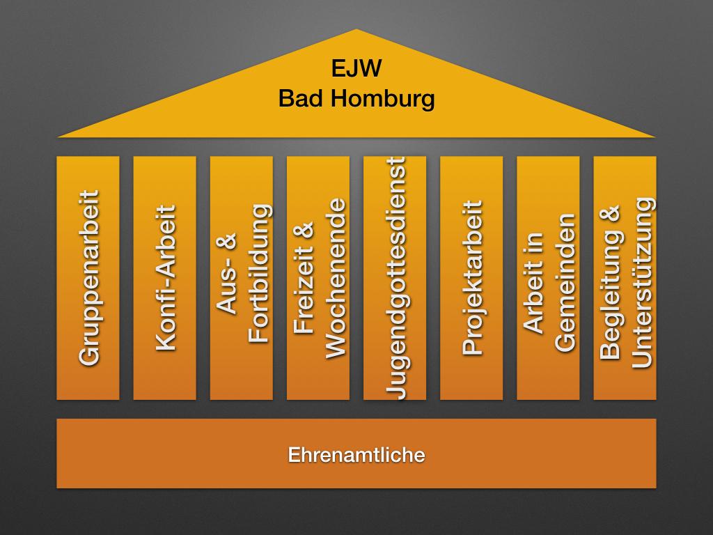 Die Säulen des EJW#s